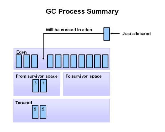 GC process summary