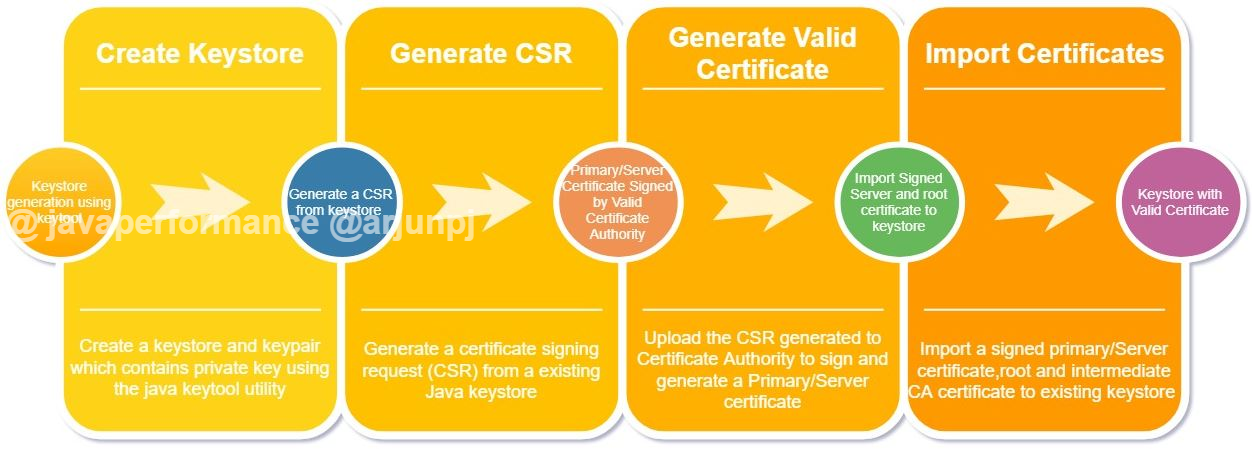 How to Generate a Keystore and CSR Using the Keytool Command - DZone